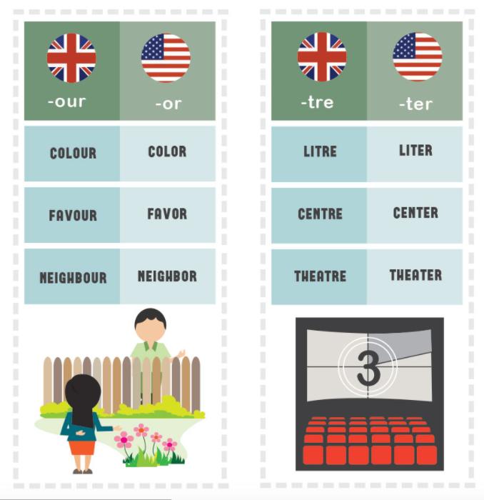 イギリス英語とアメリカ英語の綴りの違い