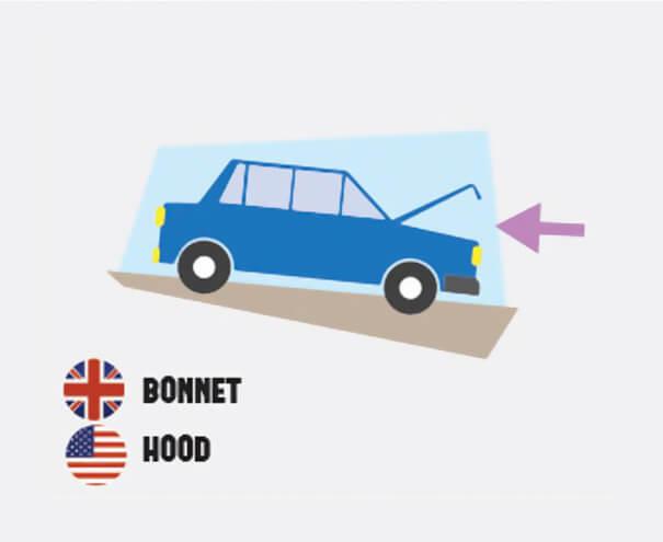 イギリス英語とアメリカ英語の違い、車のボンネット