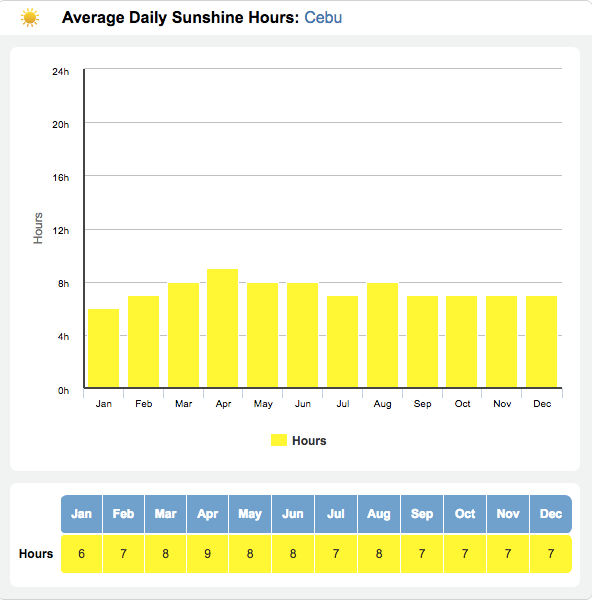 セブ島の平均日照時間グラフ