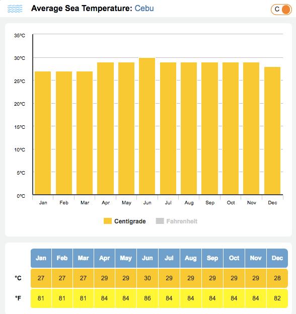 セブ島の平均海水温度グラフ