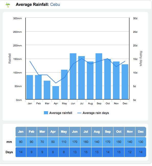 セブ島の平均降水量