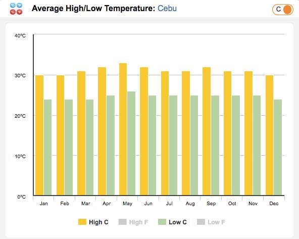 セブ島の平均最高気温/最低気温のグラフ
