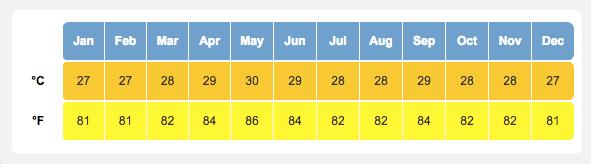 セブ島の平均気温の数字